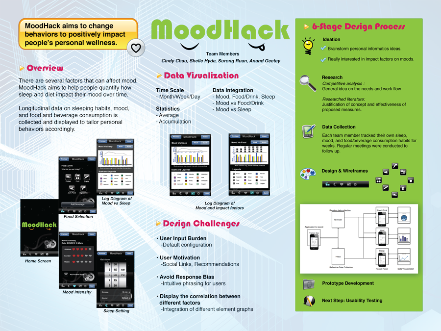 moodhack_exposition_interaction_map